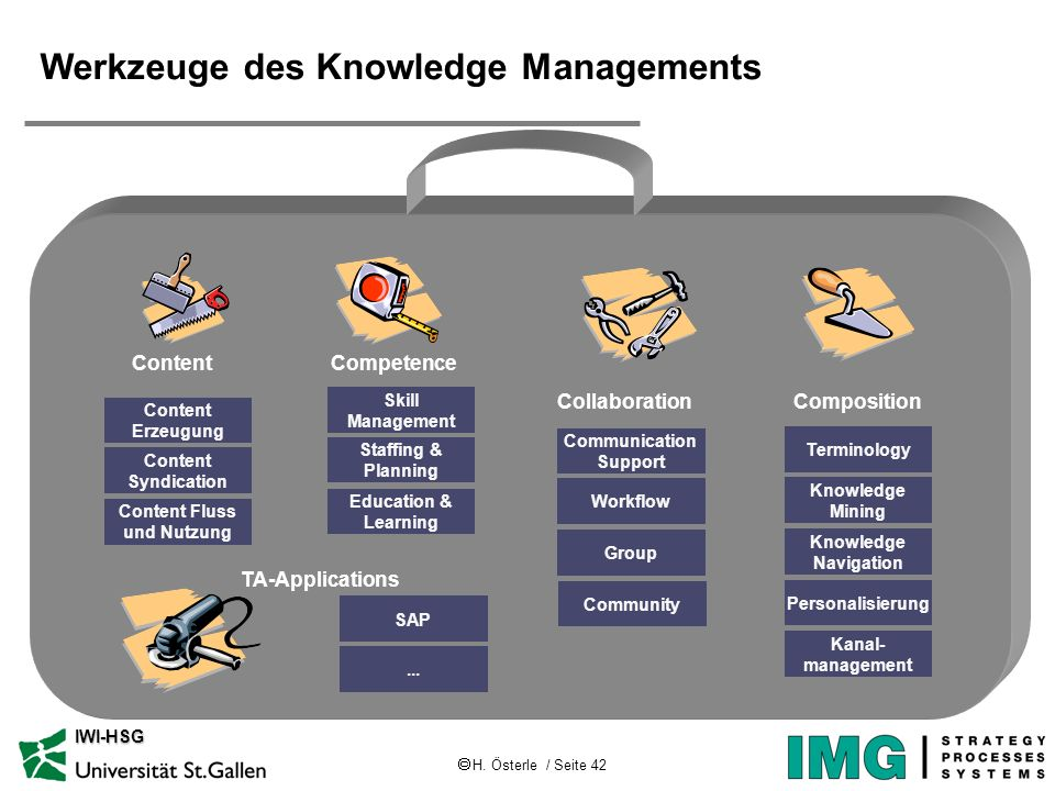 H. Österle / Seite 42 IWI-HSG Werkzeuge des Knowledge Managements Terminology Knowledge Mining Knowledge Navigation Personalisierung Composition Conte