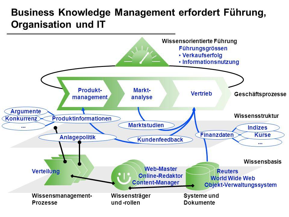 H. Österle / Seite 43 IWI-HSG... Führungsgrössen Verkaufserfolg Informationsnutzung Geschäftsprozesse Wissensmanagement- Prozesse Produkt- management