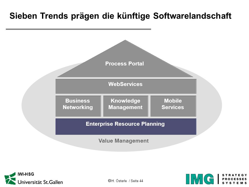 H. Österle / Seite 44 IWI-HSG Sieben Trends prägen die künftige Softwarelandschaft Value Management WebServices Business Networking Knowledge Manageme
