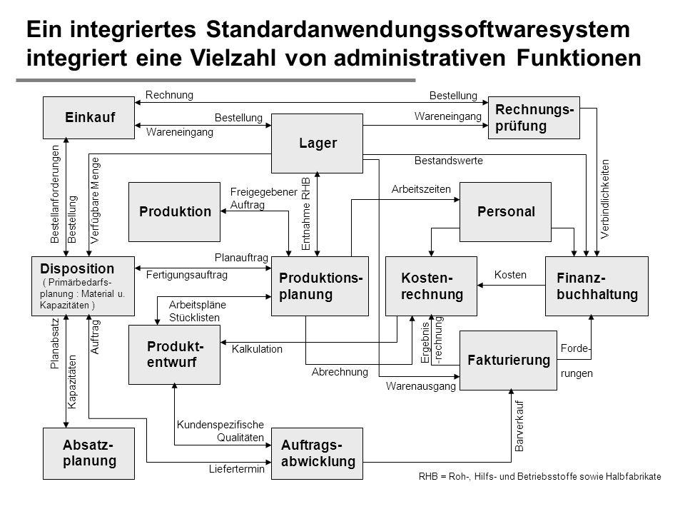 H. Österle / Seite 45 IWI-HSG Einkauf Disposition ( Primärbedarfs- planung : Material u. Kapazitäten ) Absatz- planung Produktion Produkt- entwurf Lag