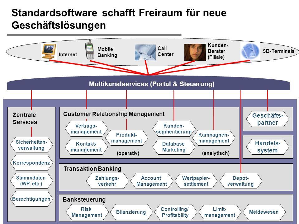 H. Österle / Seite 47 IWI-HSG Transaktion Banking Standardsoftware schafft Freiraum für neue Geschäftslösungen SB-Terminals Call Center Kunden- Berate