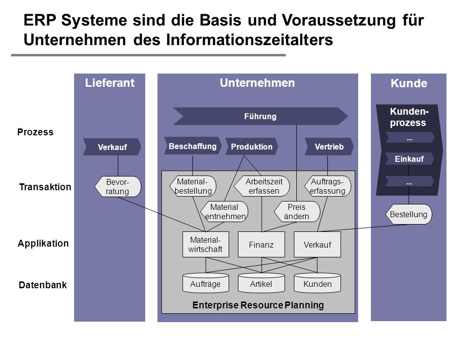 H. Österle / Seite 48 IWI-HSG Kunde LieferantUnternehmen ERP Systeme sind die Basis und Voraussetzung für Unternehmen des Informationszeitalters Enter