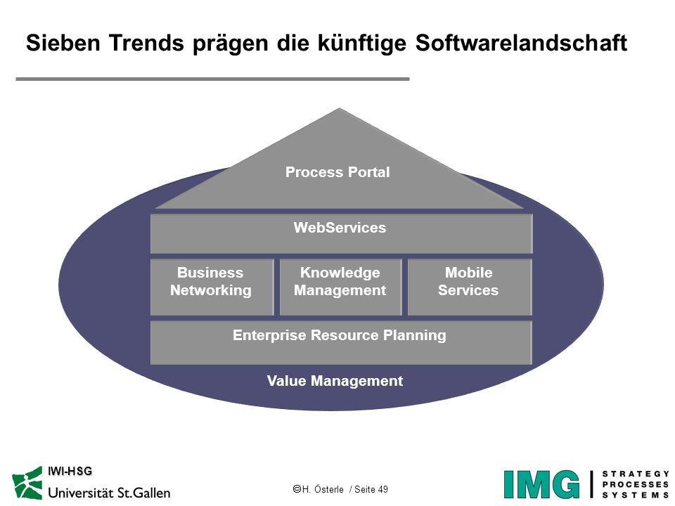 H. Österle / Seite 49 IWI-HSG Sieben Trends prägen die künftige Softwarelandschaft Value Management WebServices Business Networking Knowledge Manageme