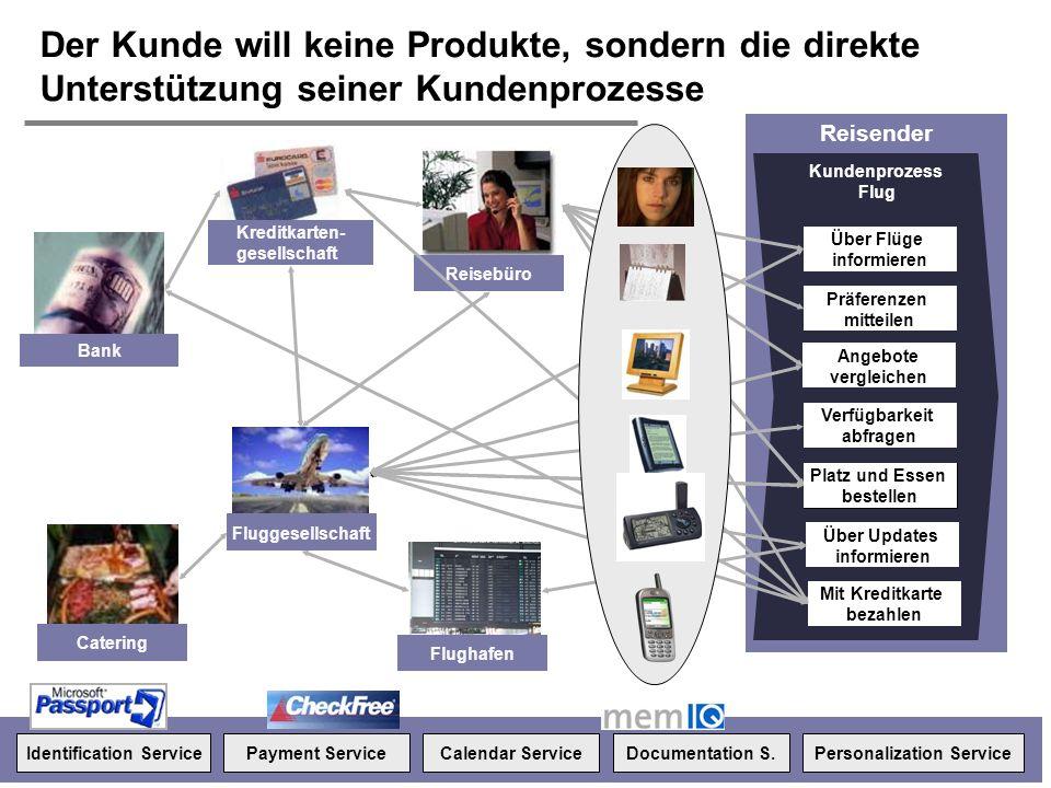 H. Österle / Seite 5 IWI-HSG Der Kunde will keine Produkte, sondern die direkte Unterstützung seiner Kundenprozesse Kundenprozess Autobesitz Reisender