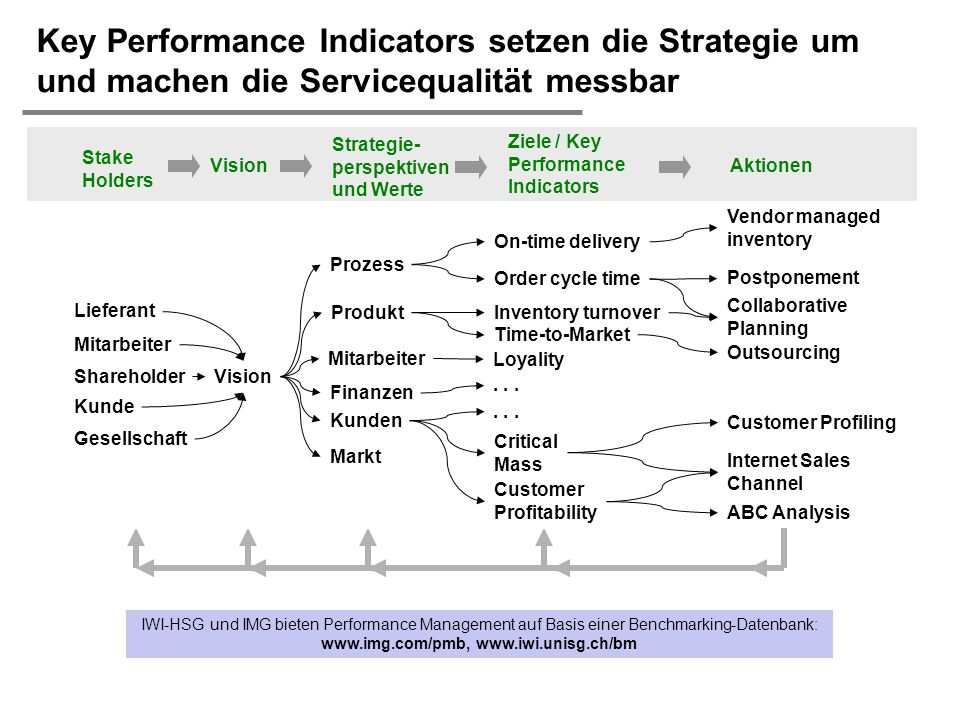 H. Österle / Seite 50 IWI-HSG Key Performance Indicators setzen die Strategie um und machen die Servicequalität messbar Shareholder Mitarbeiter Kunde