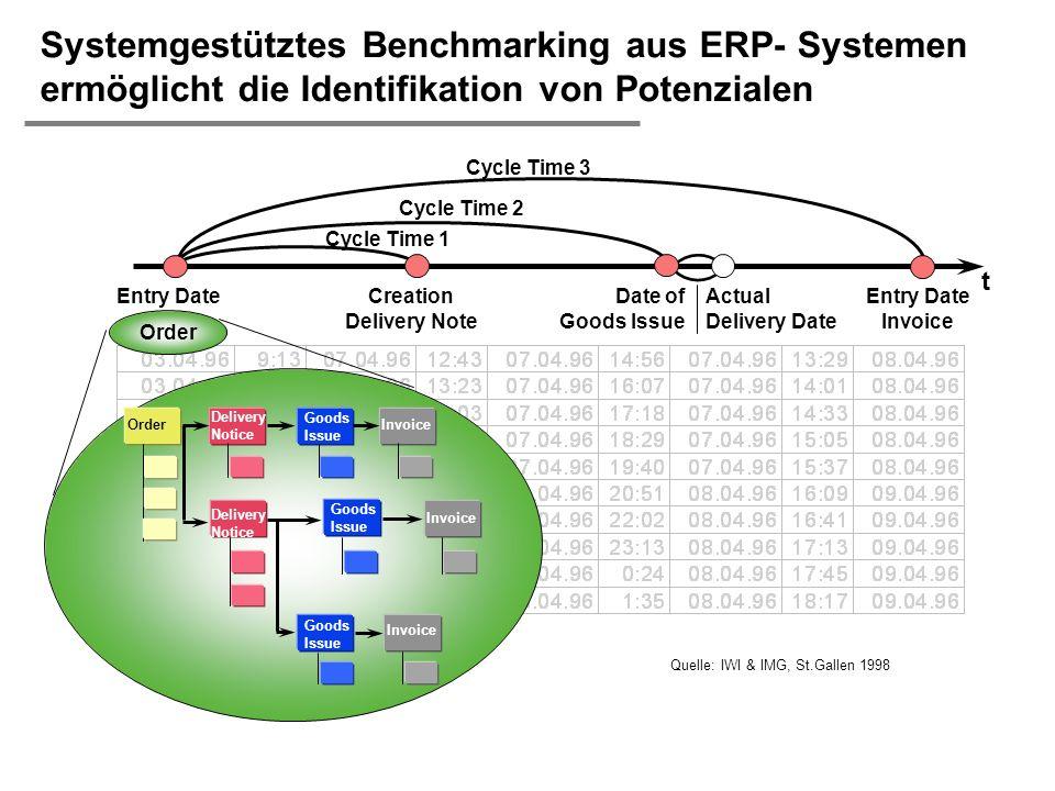 H. Österle / Seite 51 IWI-HSG Systemgestütztes Benchmarking aus ERP- Systemen ermöglicht die Identifikation von Potenzialen Order Entry Date Invoice t
