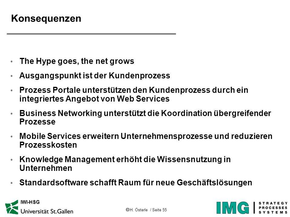 H. Österle / Seite 55 IWI-HSG Konsequenzen The Hype goes, the net grows Ausgangspunkt ist der Kundenprozess Prozess Portale unterstützen den Kundenpro