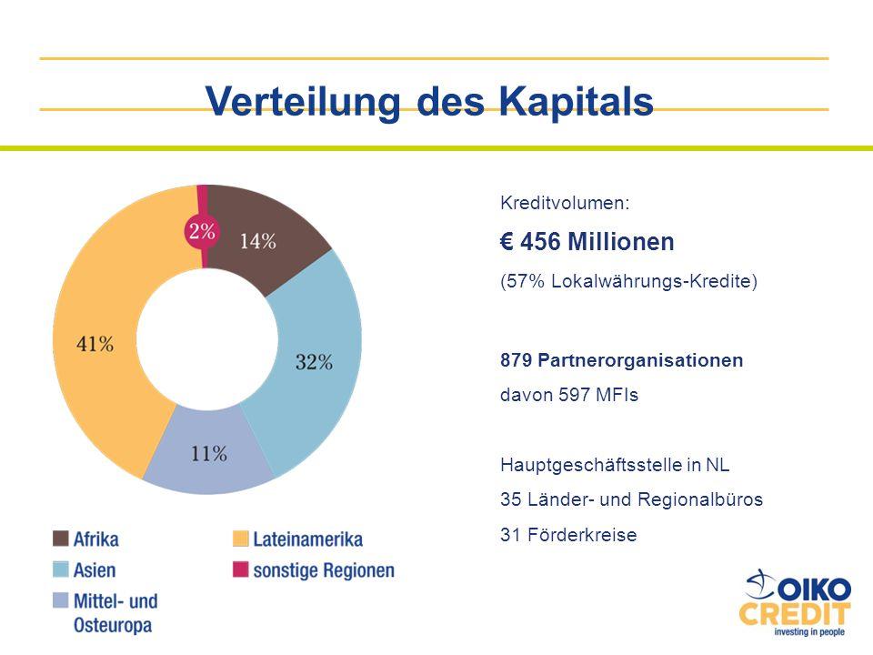 Verteilung des Kapitals Kreditvolumen: 456 Millionen (57% Lokalwährungs-Kredite) 879 Partnerorganisationen davon 597 MFIs Hauptgeschäftsstelle in NL 3