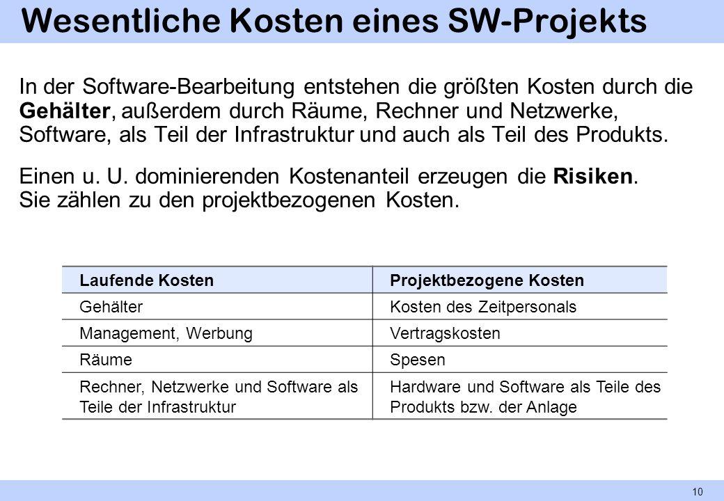 Wesentliche Kosten eines SW-Projekts In der Software-Bearbeitung entstehen die größten Kosten durch die Gehälter, außerdem durch Räume, Rechner und Ne