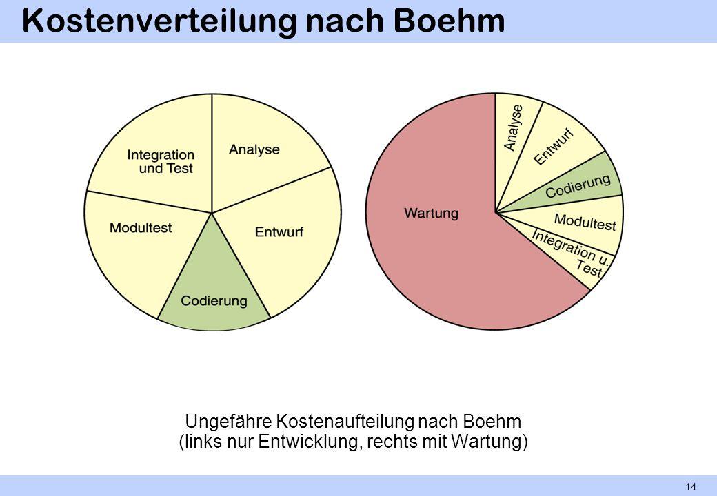 Kostenverteilung nach Boehm Ungefähre Kostenaufteilung nach Boehm (links nur Entwicklung, rechts mit Wartung) 14