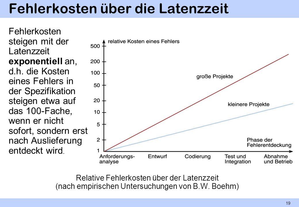 Fehlerkosten über die Latenzzeit Relative Fehlerkosten über der Latenzzeit (nach empirischen Untersuchungen von B.W. Boehm) Fehlerkosten steigen mit d