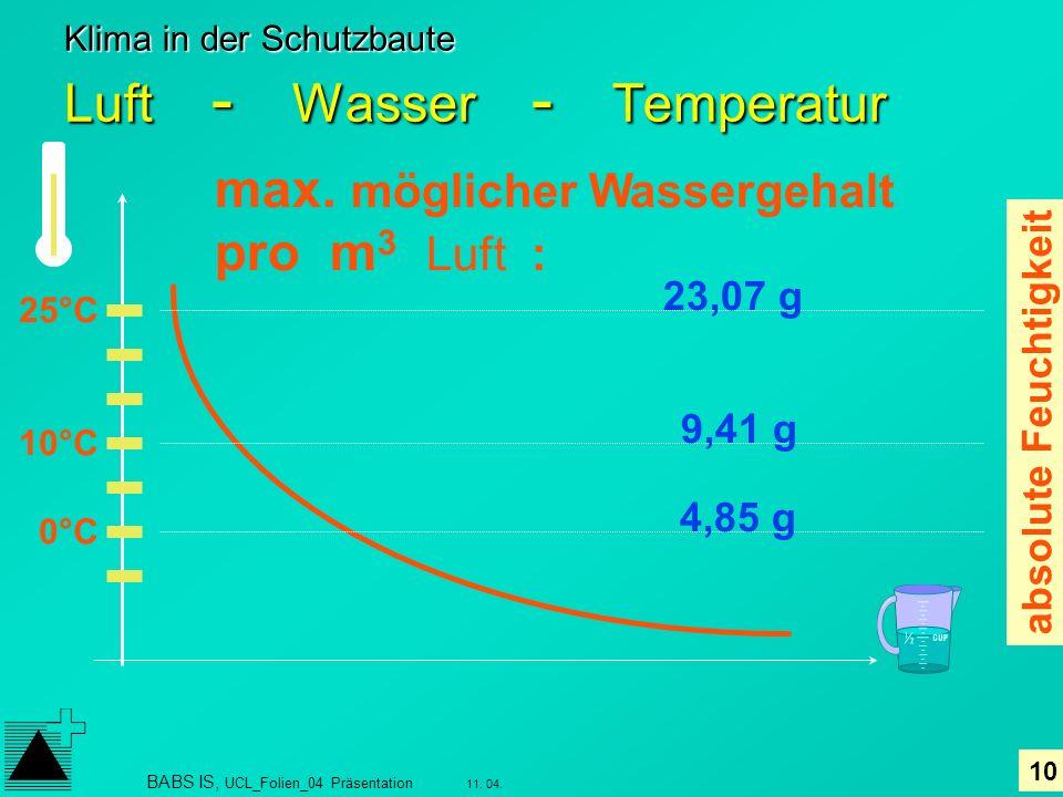10 11. 04. BABS IS, UCL_Folien_04 Präsentation Klima in der Schutzbaute Luft - Wasser - Temperatur max. möglicher Wassergehalt pro m 3 Luft : 25°C 10°