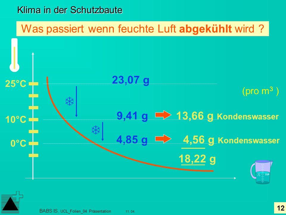 12 11. 04. BABS IS, UCL_Folien_04 Präsentation Klima in der Schutzbaute 25°C 10°C 0°C 13,66 g Kondenswasser Was passiert wenn feuchte Luft abgekühlt w