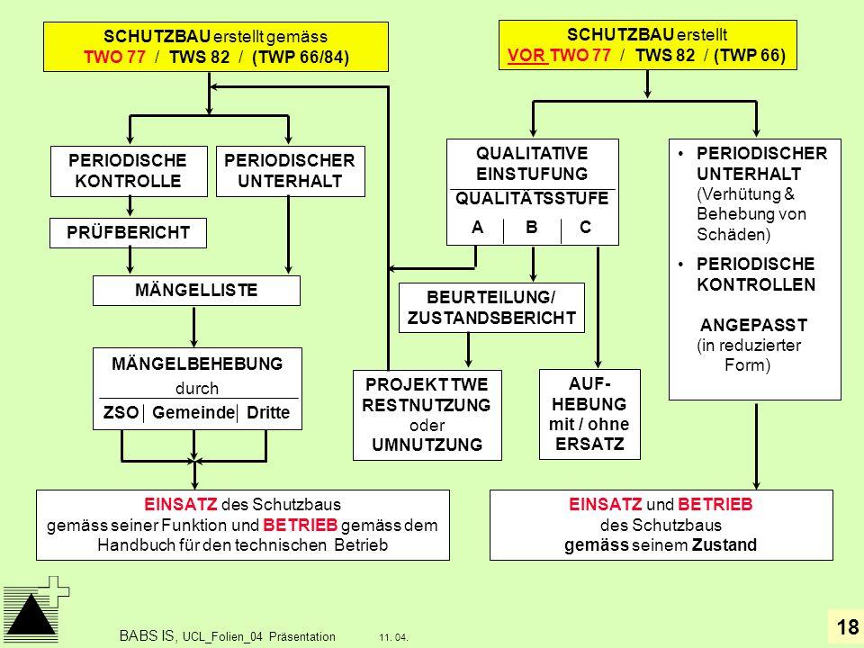 18 11. 04. BABS IS, UCL_Folien_04 Präsentation SCHUTZBAU erstellt VOR TWO 77 / TWS 82 / (TWP 66) PERIODISCHE KONTROLLE PRÜFBERICHT MÄNGELLISTE EINSATZ