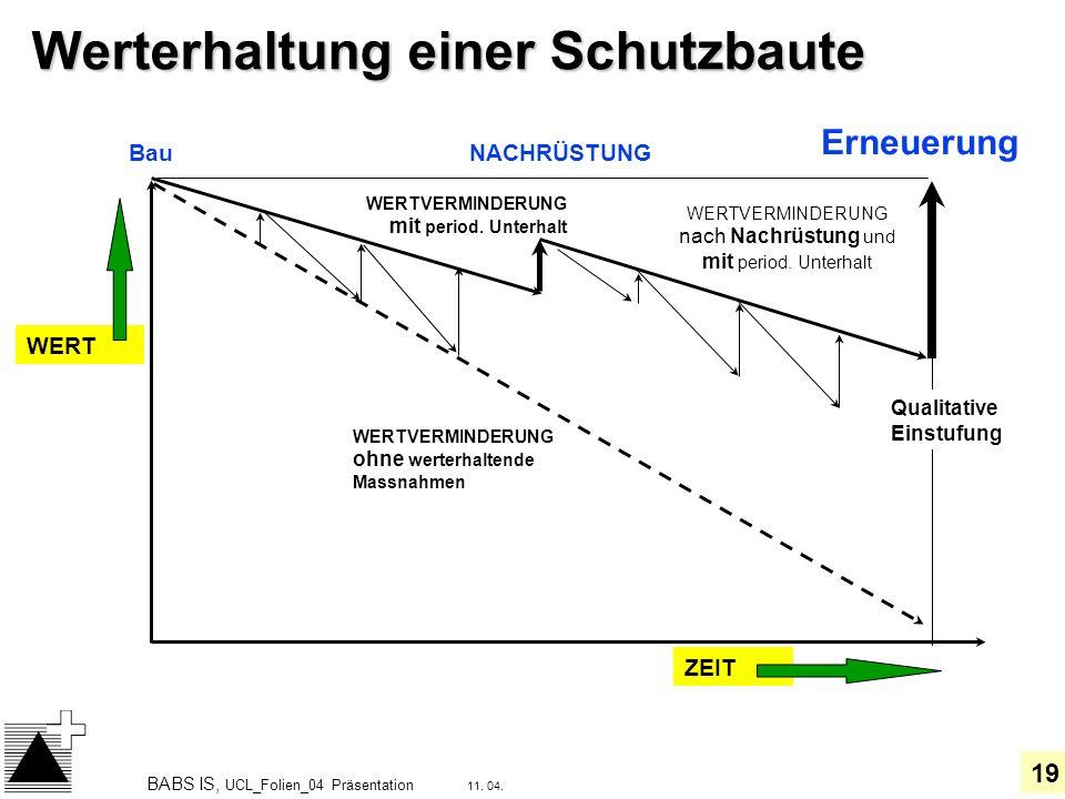 19 11. 04. BABS IS, UCL_Folien_04 Präsentation Werterhaltung einer Schutzbaute WERT ZEIT NACHRÜSTUNG Erneuerung WERTVERMINDERUNG nach Nachrüstung und