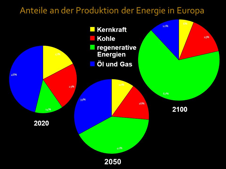 2100 2020 Kernkraft Kohle regenerative Energien Öl und Gas Kernkraft Kohle regenerative Öl und Gas 2050 Anteile an der Produktion der Energie in Europ