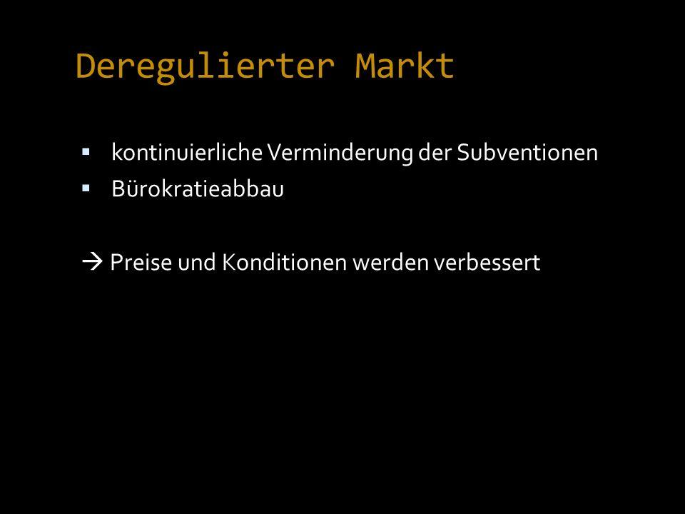 Deregulierter Markt kontinuierliche Verminderung der Subventionen Bürokratieabbau Preise und Konditionen werden verbessert