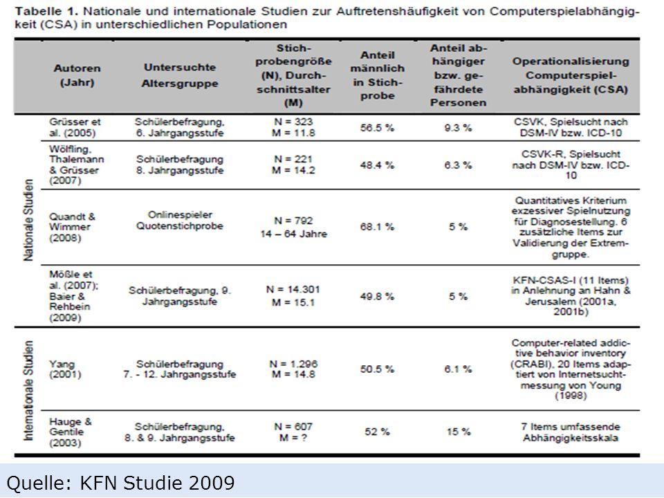 Quelle: KFN Studie 2009