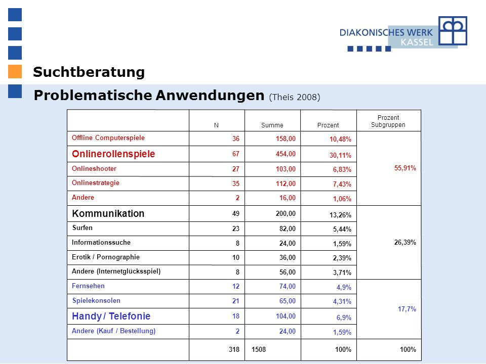 Suchtberatung Problematische Anwendungen (Theis 2008) 100% 1508318 1,59% 24,002 Andere (Kauf / Bestellung) 6,9% 104,0018 Handy / Telefonie 4,31% 65,00