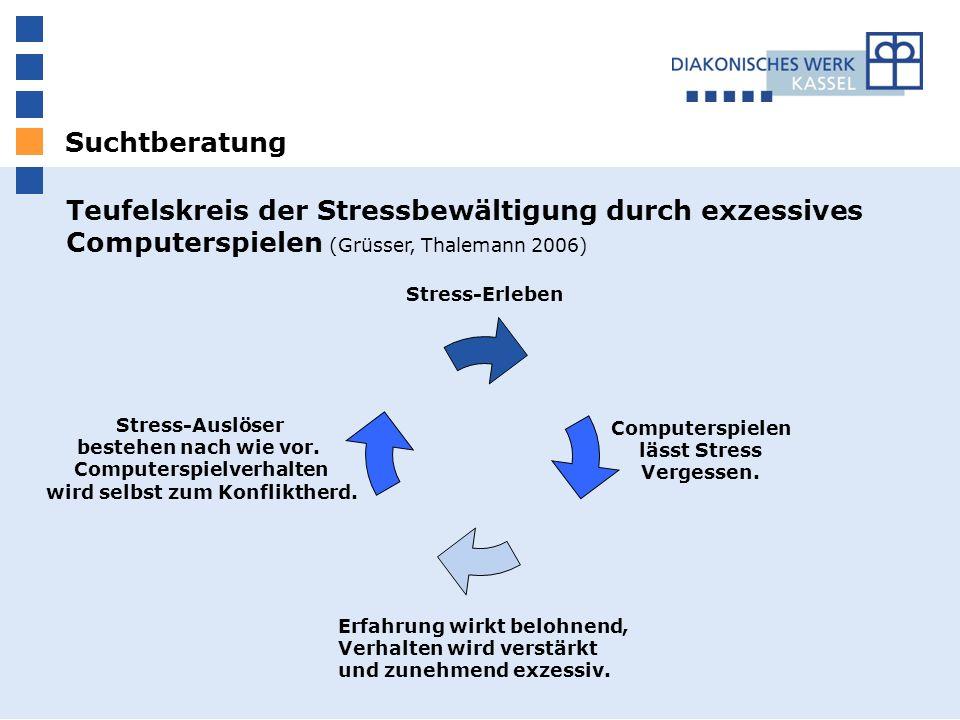 Suchtberatung Teufelskreis der Stressbewältigung durch exzessives Computerspielen (Grüsser, Thalemann 2006) Stress-Auslöser bestehen nach wie vor.