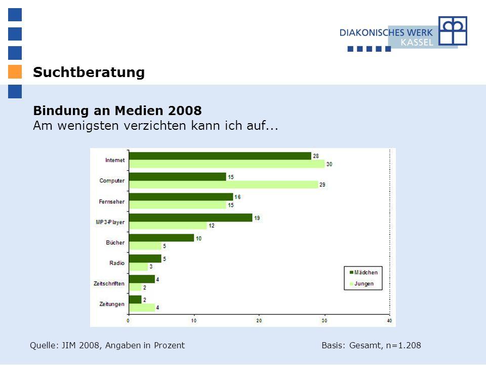 Bindung an Medien 2008 Am wenigsten verzichten kann ich auf... Quelle: JIM 2008, Angaben in Prozent Basis: Gesamt, n=1.208