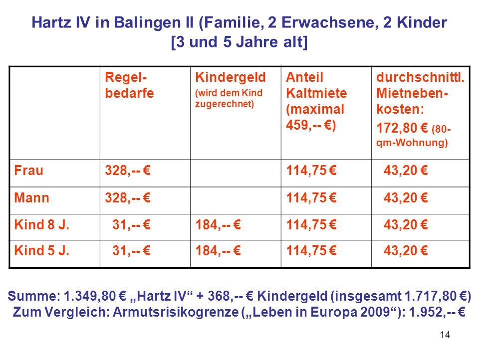 14 Hartz IV in Balingen II (Familie, 2 Erwachsene, 2 Kinder [3 und 5 Jahre alt] Summe: 1.349,80 Hartz IV + 368,-- Kindergeld (insgesamt 1.717,80 ) Zum