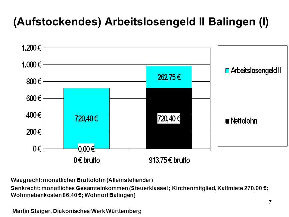 17 (Aufstockendes) Arbeitslosengeld II Balingen (I) Waagrecht: monatlicher Bruttolohn (Alleinstehender) Senkrecht: monatliches Gesamteinkommen (Steuer