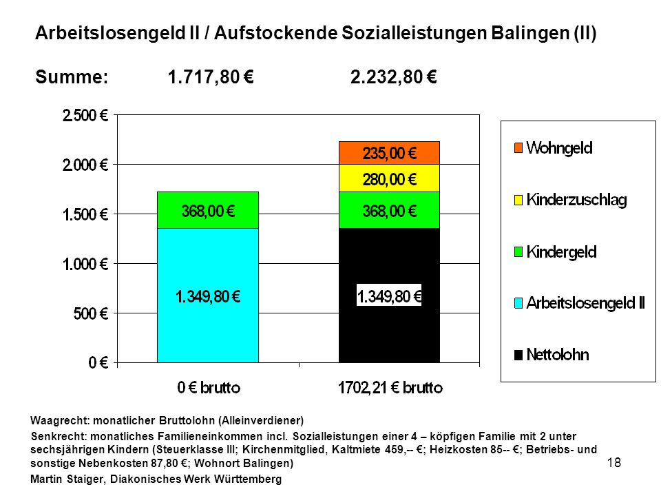 18 Arbeitslosengeld II / Aufstockende Sozialleistungen Balingen (II) Summe:1.717,80 2.232,80 Waagrecht: monatlicher Bruttolohn (Alleinverdiener) Senkrecht: monatliches Familieneinkommen incl.