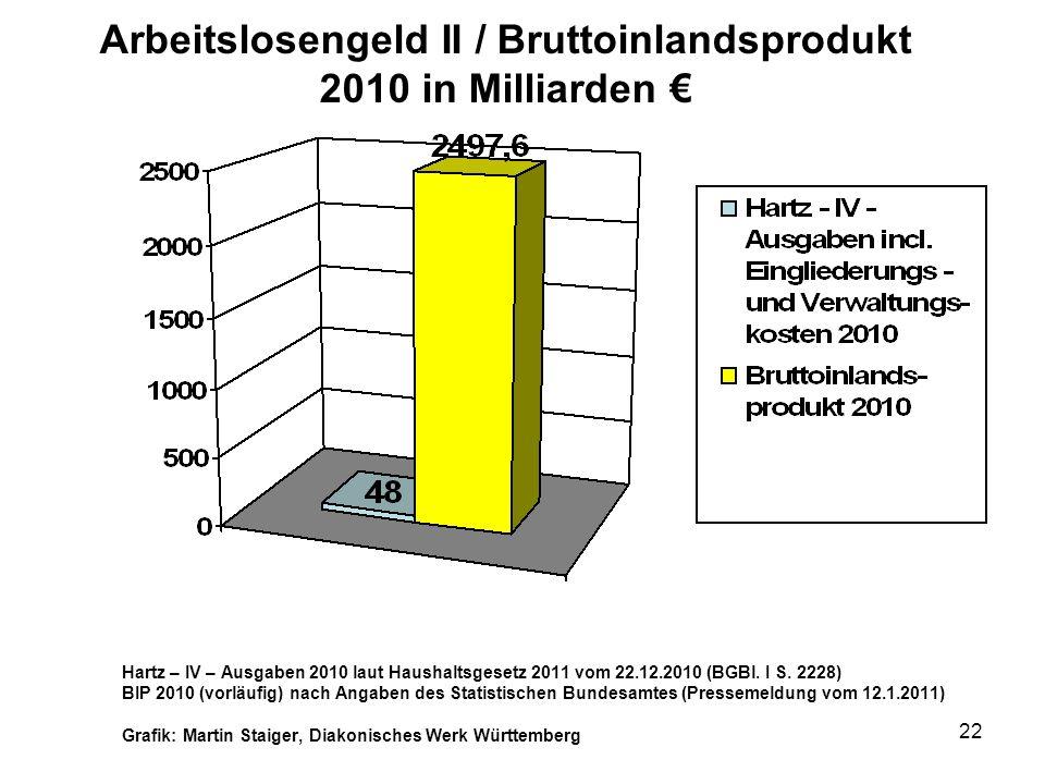 22 Arbeitslosengeld II / Bruttoinlandsprodukt 2010 in Milliarden Hartz – IV – Ausgaben 2010 laut Haushaltsgesetz 2011 vom 22.12.2010 (BGBl.