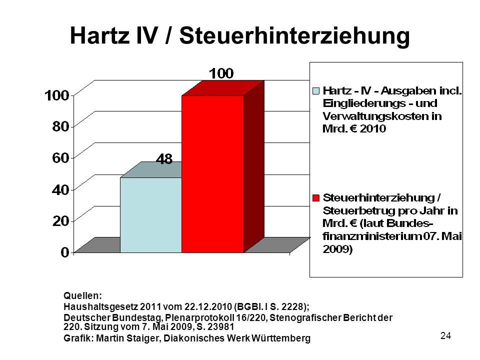 24 Hartz IV / Steuerhinterziehung Quellen: Haushaltsgesetz 2011 vom 22.12.2010 (BGBl.