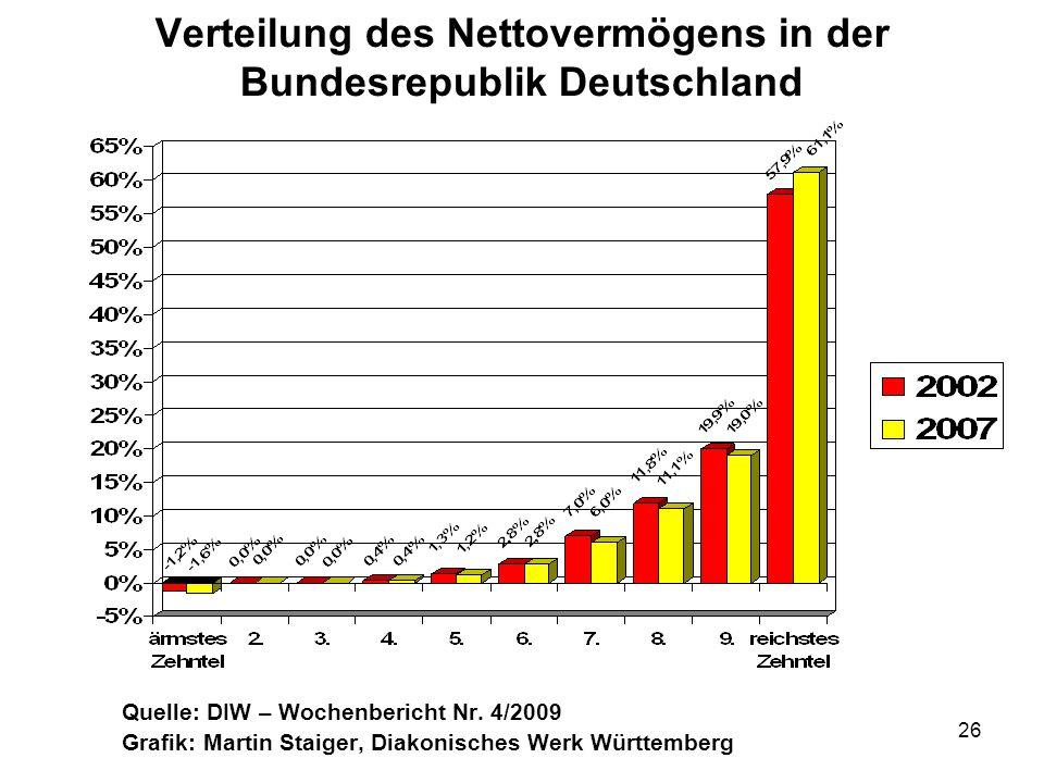 26 Verteilung des Nettovermögens in der Bundesrepublik Deutschland Quelle: DIW – Wochenbericht Nr. 4/2009 Grafik: Martin Staiger, Diakonisches Werk Wü