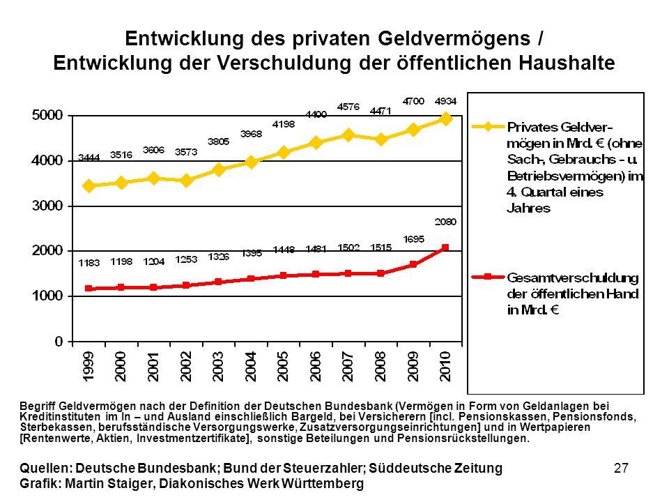 27 Entwicklung des privaten Geldvermögens / Entwicklung der Verschuldung der öffentlichen Haushalte Begriff Geldvermögen nach der Definition der Deuts