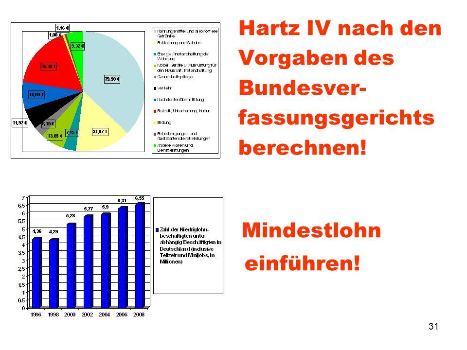 31 Hartz IV nach den Vorgaben des Bundesver- fassungsgerichts berechnen! Mindestlohn einführen!