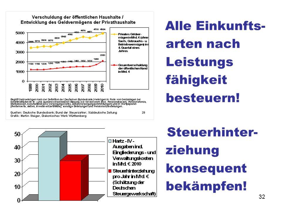 32 Steuerhinter- ziehung konsequent bekämpfen! Alle Einkunfts- arten nach Leistungs fähigkeit besteuern!