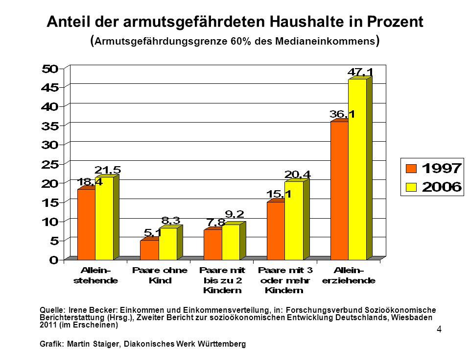 4 Anteil der armutsgefährdeten Haushalte in Prozent ( Armutsgefährdungsgrenze 60% des Medianeinkommens ) Quelle: Irene Becker: Einkommen und Einkommen