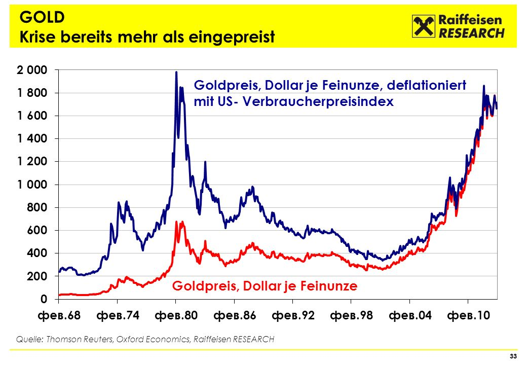 GOLD Krise bereits mehr als eingepreist 33 Quelle: Thomson Reuters, Oxford Economics, Raiffeisen RESEARCH