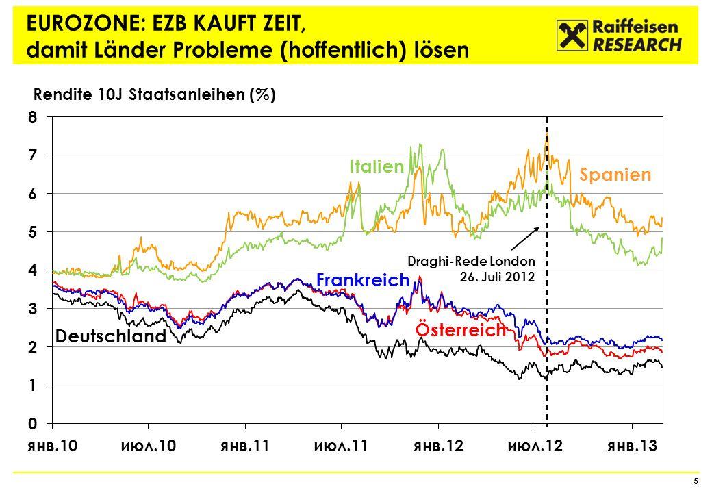 AKTIENMÄRKTE: ANSTIEG SEIT MITTE 2012 Markt beginnt Schuldenkrise auszupreisen… Quelle: Thomson Reuters, Raiffeisen RESEARCH Spread Italien vs.