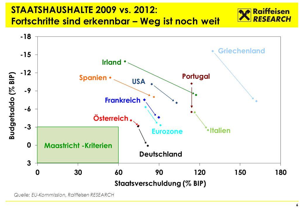 EUROZONE: WETTBEWERBSFÄHIGKEIT Peripherie mit deutlichen Erfolgen 7 Quelle: EU-Kommission Lohnstückkosten (Index 2000 = 100)