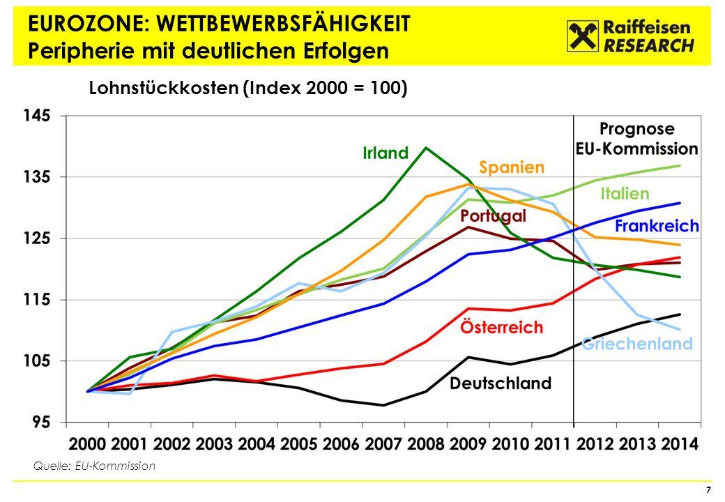 EUROZONE: Rekordtiefes Zinsniveau 18 Quelle: Thomson Reuters Rendite 5Jahre Österreich 3M-Geldmarkt