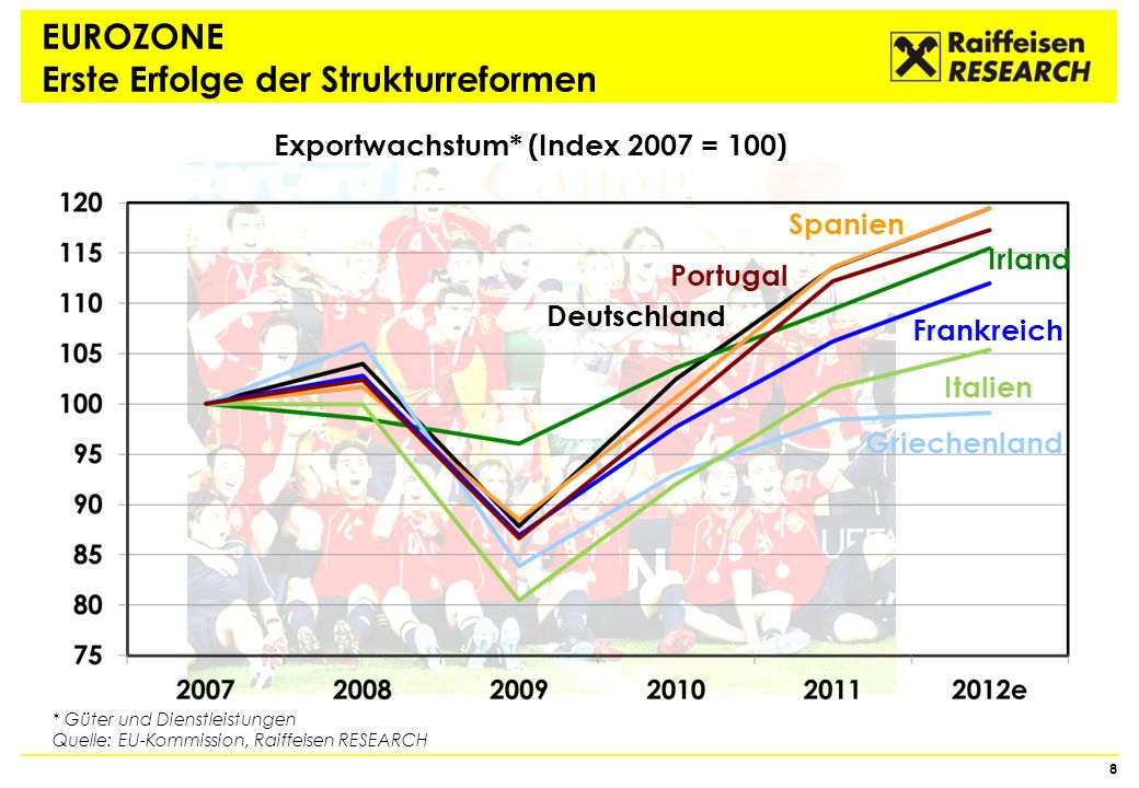 EURO NACH AUSSEN EINE STABILE WÄHRUNG Euro trotz Krise teuer gegenüber dem US-Dollar 9 0,80 0,90 1,00 1,10 1,20 1,30 1,.40 1,50 1,60 88909294969800020406081012 US-Dollar pro Euro Durchschnitt 0,80 0,90 1,00 1,10 1,20 1,30 1,40 1,50 1,60 Quelle: Thomson Reuters