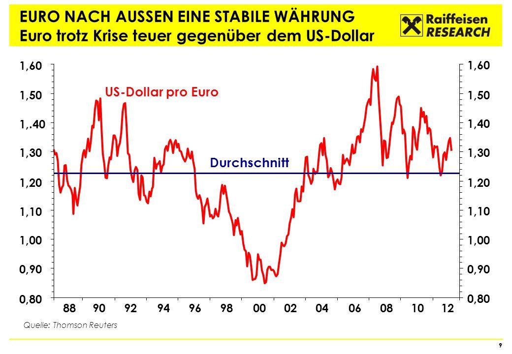 EUR-Rezession ____________________________________ Hat Tiefpunkt in Q4 2012 bereits erreicht Eurozone kämpft sich 2013 aber nur langsam aus der Rezession, erst 2014 wieder Wirtschaftswachstum über 1 % Global 2013 leichte Wachstumsverbesserung Zinsen folgen der Konjunktur… 20