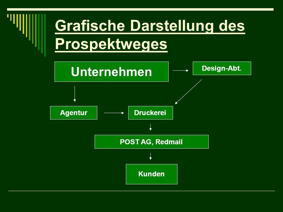 Grafische Darstellung des Prospektweges Unternehmen AgenturDruckerei Design-Abt. POST AG, Redmail Kunden