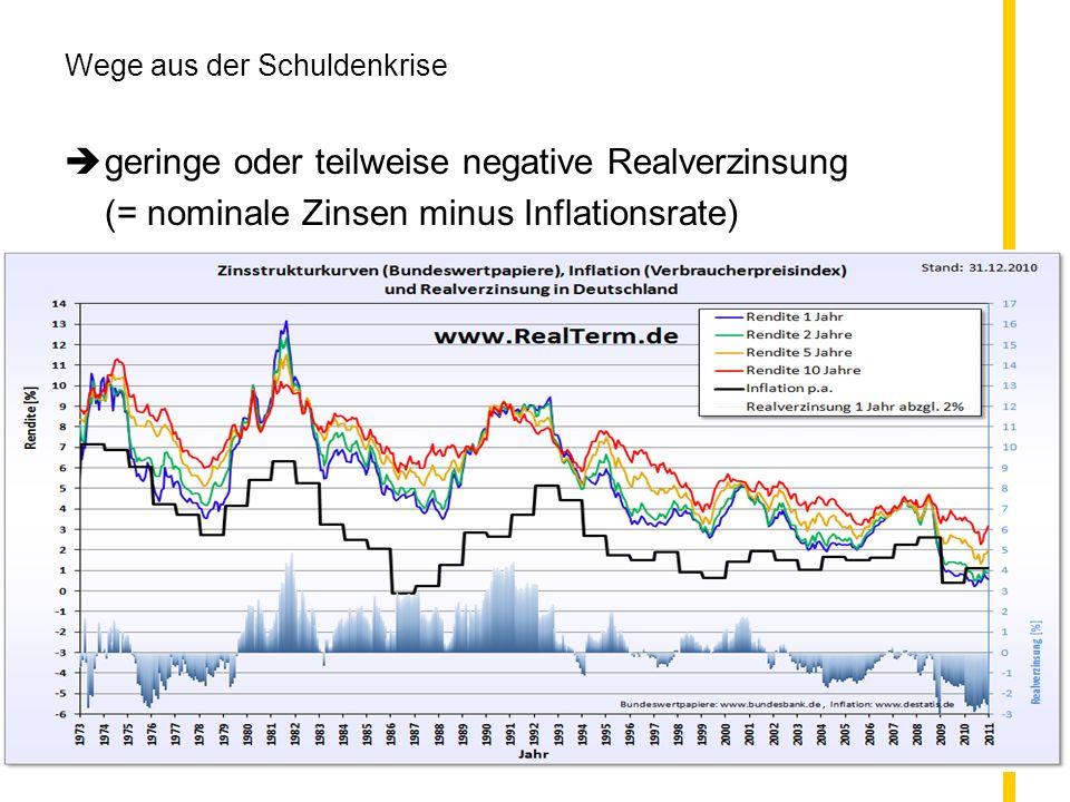 Wirtschaftsseminar für Abiturienten Göppingen 14. Oktober 2011 Dr. Gerhard Pfister 106 Wege aus der Schuldenkrise geringe oder teilweise negative Real