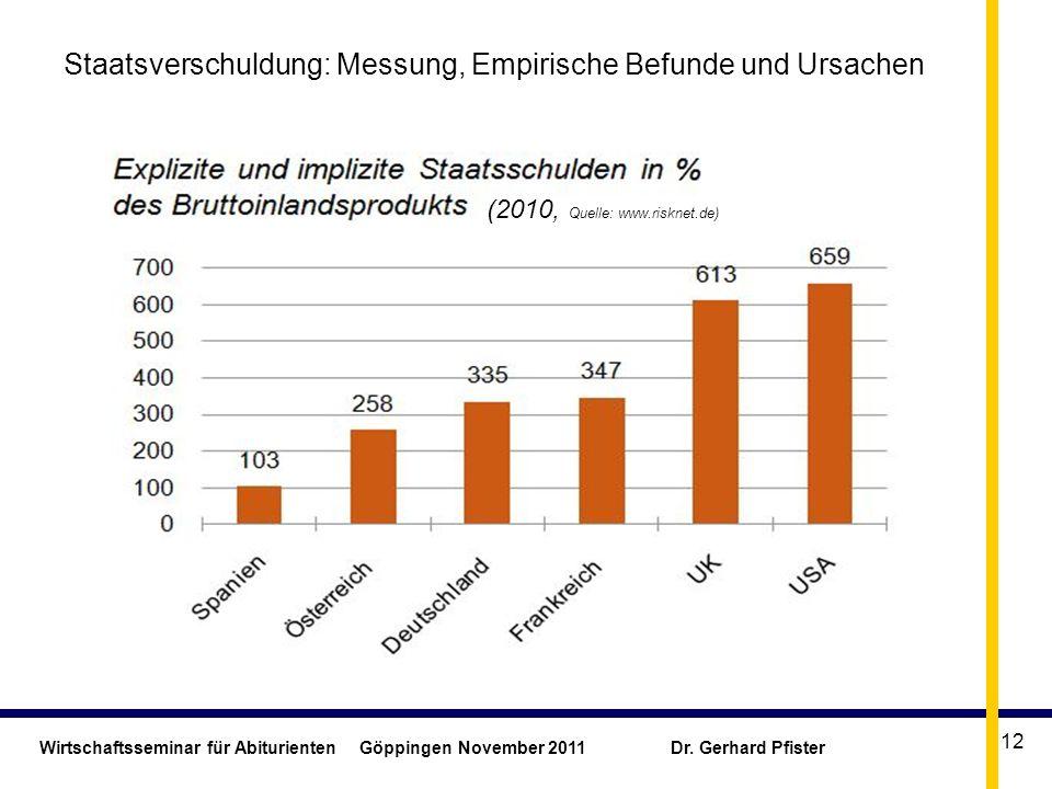 Wirtschaftsseminar für Abiturienten Göppingen November 2011 Dr. Gerhard Pfister 12 Staatsverschuldung: Messung, Empirische Befunde und Ursachen (2010,