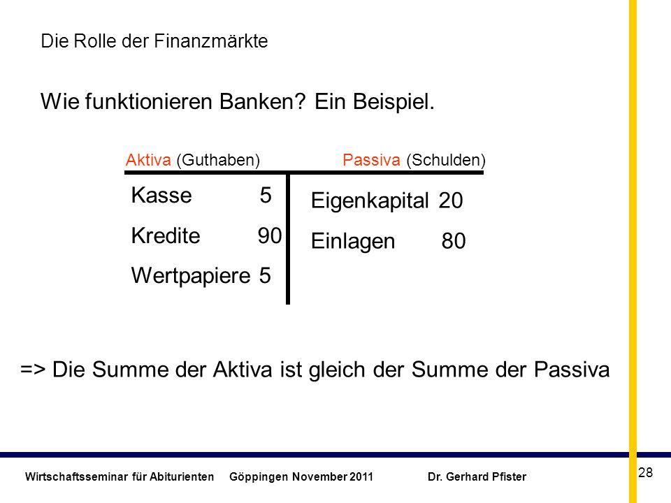 Wirtschaftsseminar für Abiturienten Göppingen November 2011 Dr. Gerhard Pfister 28 Die Rolle der Finanzmärkte Wie funktionieren Banken? Ein Beispiel.