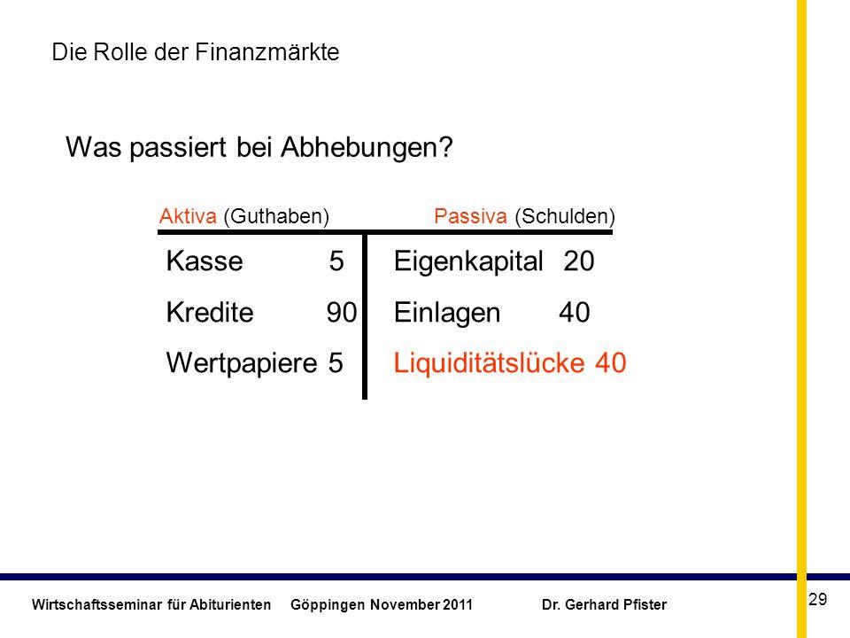 Wirtschaftsseminar für Abiturienten Göppingen November 2011 Dr. Gerhard Pfister 29 Die Rolle der Finanzmärkte Eigenkapital 20 Einlagen 40 Liquiditätsl