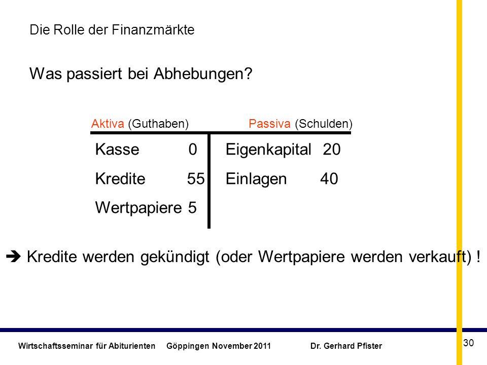 Wirtschaftsseminar für Abiturienten Göppingen November 2011 Dr. Gerhard Pfister 30 Die Rolle der Finanzmärkte Was passiert bei Abhebungen? Eigenkapita