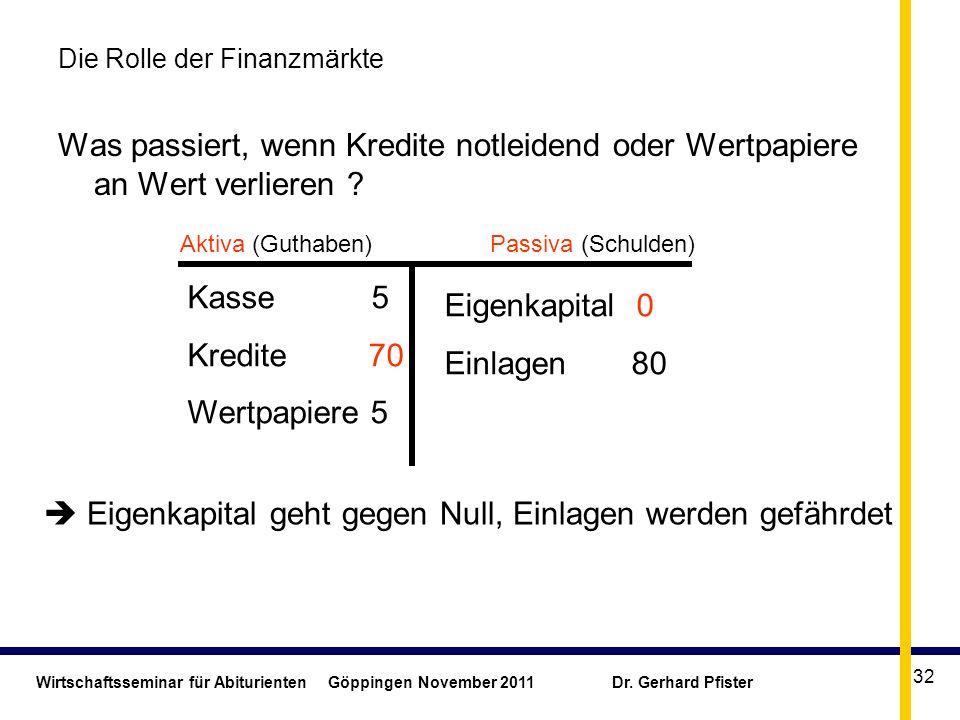 Wirtschaftsseminar für Abiturienten Göppingen November 2011 Dr. Gerhard Pfister 32 Die Rolle der Finanzmärkte Was passiert, wenn Kredite notleidend od