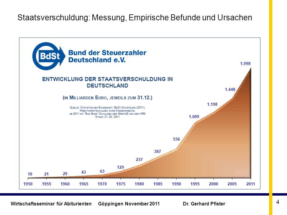 Wirtschaftsseminar für Abiturienten Göppingen November 2011 Dr. Gerhard Pfister 4 Staatsverschuldung: Messung, Empirische Befunde und Ursachen