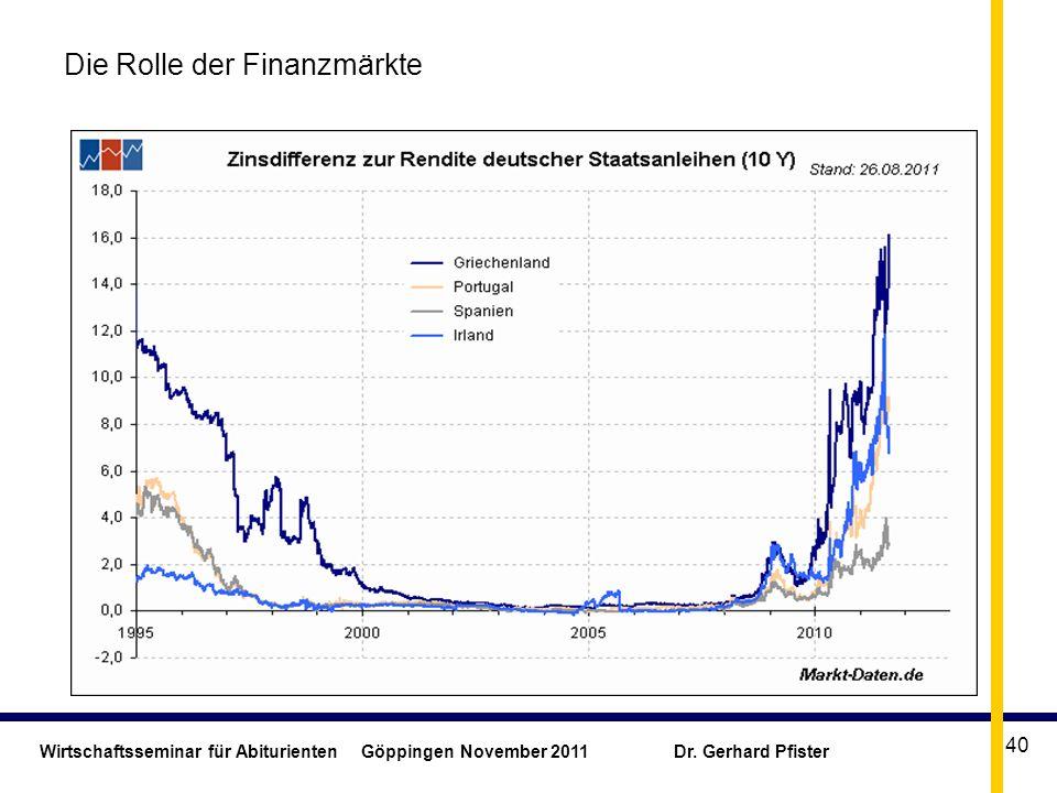 Wirtschaftsseminar für Abiturienten Göppingen November 2011 Dr. Gerhard Pfister 40 Die Rolle der Finanzmärkte
